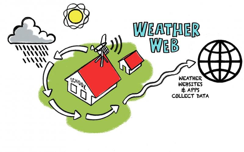 Weather Web